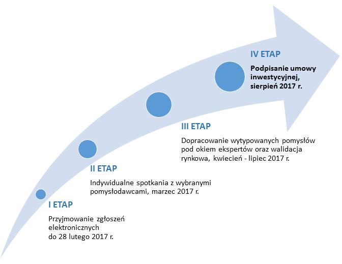 proces-rekrutacji_funduszu-zalazkowy