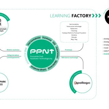 Konsorcjum PPNT Hub-em Innowacji Cyfrowych !